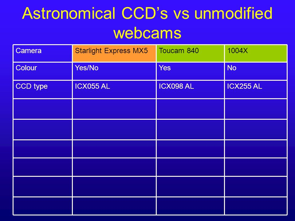 Astronomical CCDs vs unmodified webcams 9.8x6.35.6x5.69.8x6.3 Pixel size ( m) NoYesYes/NoColour 6.0x5.0 ICX255 AL 1004X 4.6x4.06.0x5.0CCD size (mm) ICX098 ALICX055 ALCCD type Toucam 840Starlight Express MX5Camera