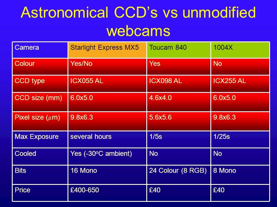 Astronomical CCDs vs unmodified webcams 9.8x6.35.6x5.69.8x6.3 Pixel size ( m) 1/25s1/5sseveral hoursMax Exposure £40 £400-650Price NoYesYes/NoColour 8
