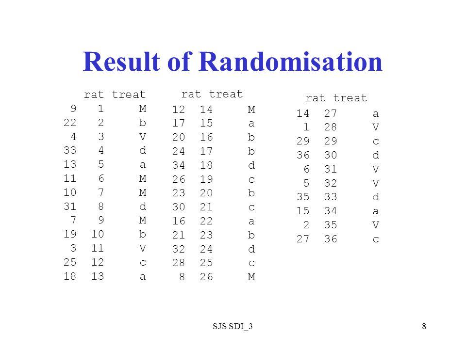 SJS SDI_38 Result of Randomisation rat treat 9 1 M 22 2 b 4 3 V 33 4 d 13 5 a 11 6 M 10 7 M 31 8 d 7 9 M 19 10 b 3 11 V 25 12 c 18 13 a rat treat 12 14 M 17 15 a 20 16 b 24 17 b 34 18 d 26 19 c 23 20 b 30 21 c 16 22 a 21 23 b 32 24 d 28 25 c 8 26 M rat treat 14 27 a 1 28 V 29 29 c 36 30 d 6 31 V 5 32 V 35 33 d 15 34 a 2 35 V 27 36 c