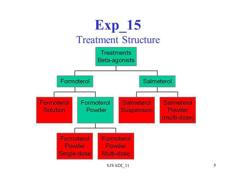 SJS SDI_115 Exp_15 Treatment Structure
