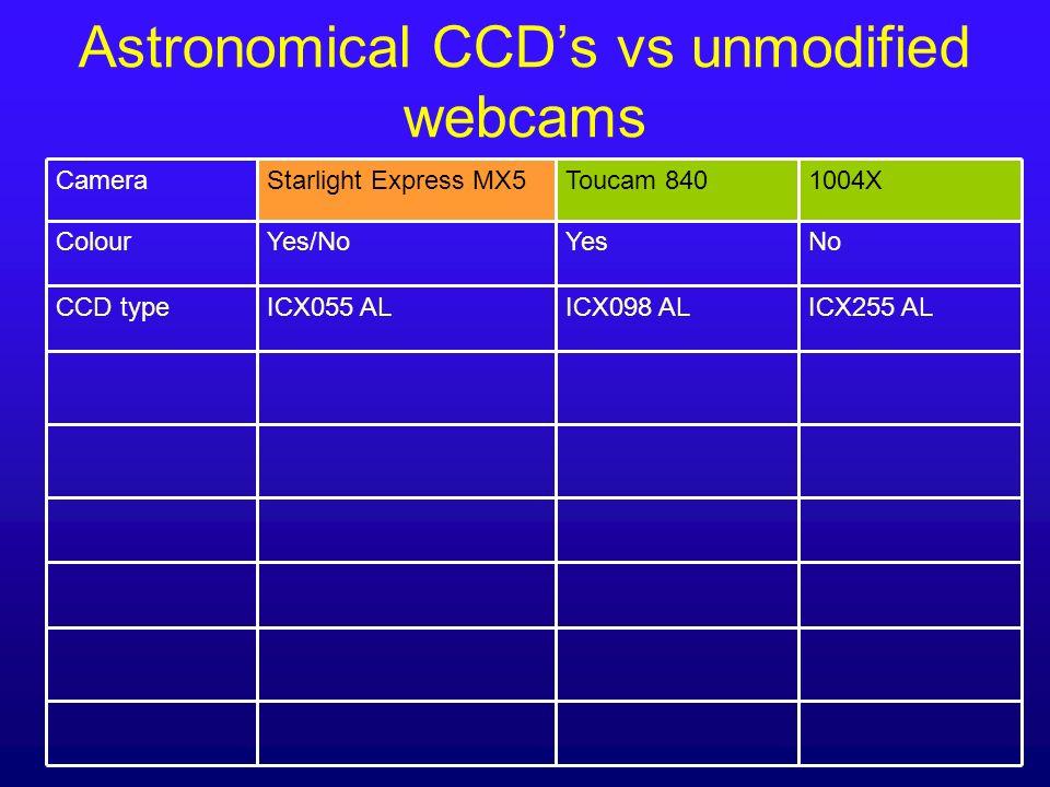 Astronomical CCDs vs unmodified webcams NoYesYes/NoColour ICX255 AL 1004X ICX098 ALICX055 ALCCD type Toucam 840Starlight Express MX5Camera