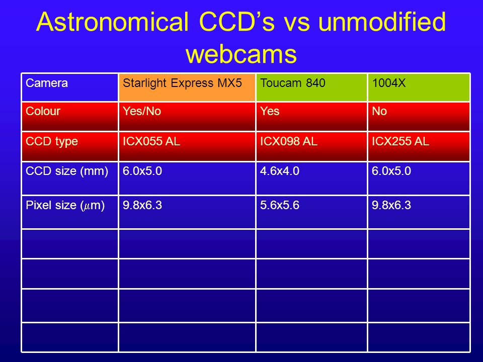 Astronomical CCDs vs unmodified webcams 9.8x6.35.6x5.69.8x6.3 Pixel size ( m) NoYesYes/NoColour 6.0x5.0 ICX255 AL 1004X 4.6x4.06.0x5.0CCD size (mm) IC