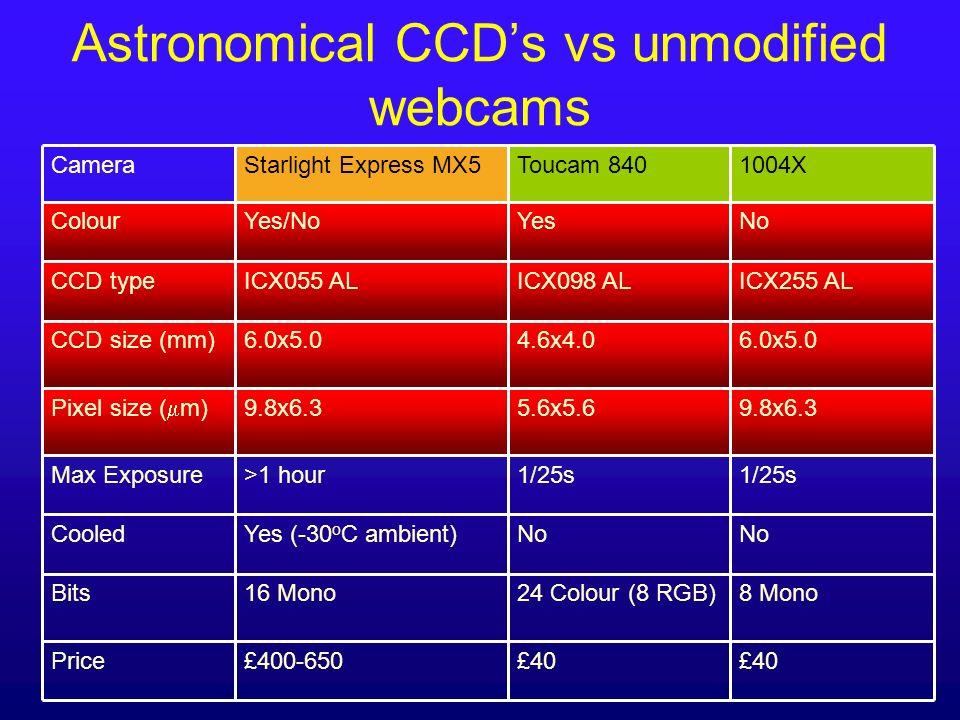 Astronomical CCDs vs unmodified webcams 9.8x6.35.6x5.69.8x6.3 Pixel size ( m) 1/25s >1 hourMax Exposure £40 £400-650Price NoYesYes/NoColour 8 Mono No