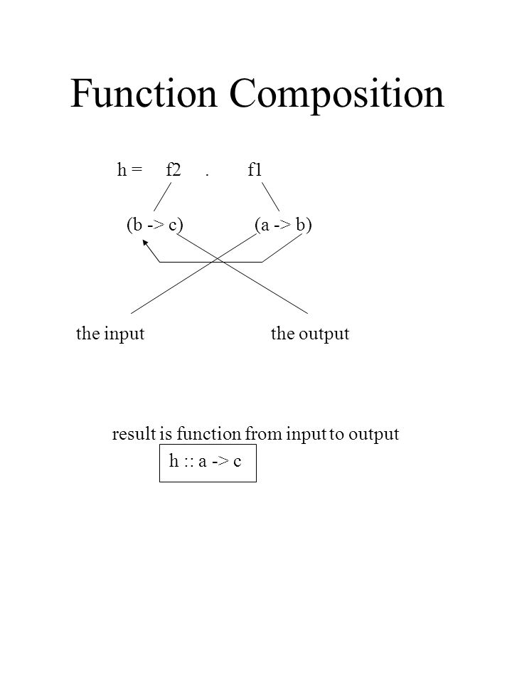 Function Composition h = f2.