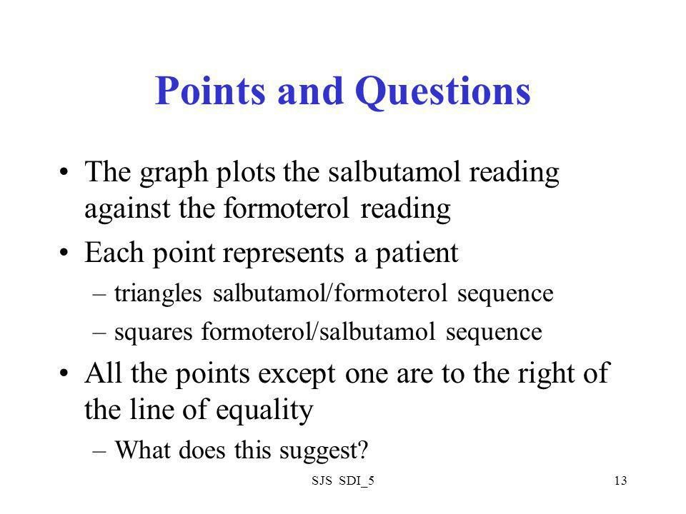 SJS SDI_513 Points and Questions The graph plots the salbutamol reading against the formoterol reading Each point represents a patient –triangles salbutamol/formoterol sequence –squares formoterol/salbutamol sequence All the points except one are to the right of the line of equality –What does this suggest