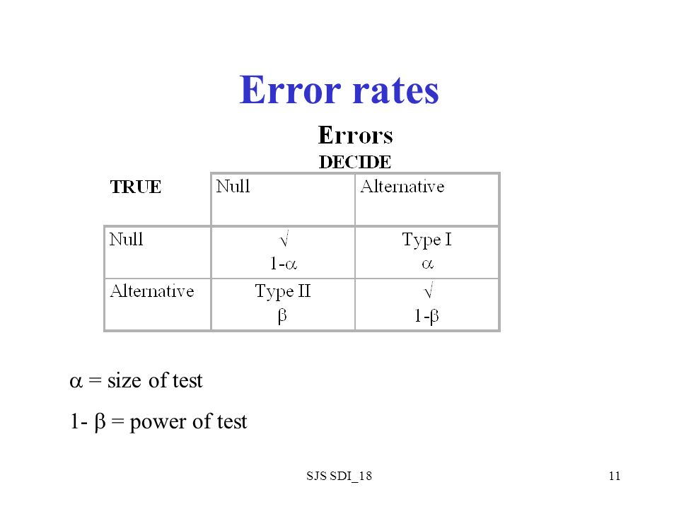SJS SDI_1811 Error rates = size of test 1- = power of test