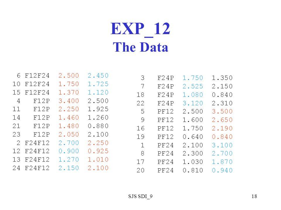 SJS SDI_918 EXP_12 The Data 6 F12F24 2.500 2.450 10 F12F24 1.750 1.725 15 F12F24 1.370 1.120 4 F12P 3.400 2.500 11 F12P 2.250 1.925 14 F12P 1.460 1.260 21 F12P 1.480 0.880 23 F12P 2.050 2.100 2 F24F12 2.700 2.250 12 F24F12 0.900 0.925 13 F24F12 1.270 1.010 24 F24F12 2.150 2.100 3 F24P 1.750 1.350 7 F24P 2.525 2.150 18 F24P 1.080 0.840 22 F24P 3.120 2.310 5 PF12 2.500 3.500 9 PF12 1.600 2.650 16 PF12 1.750 2.190 19 PF12 0.640 0.840 1 PF24 2.100 3.100 8 PF24 2.300 2.700 17 PF24 1.030 1.870 20 PF24 0.810 0.940