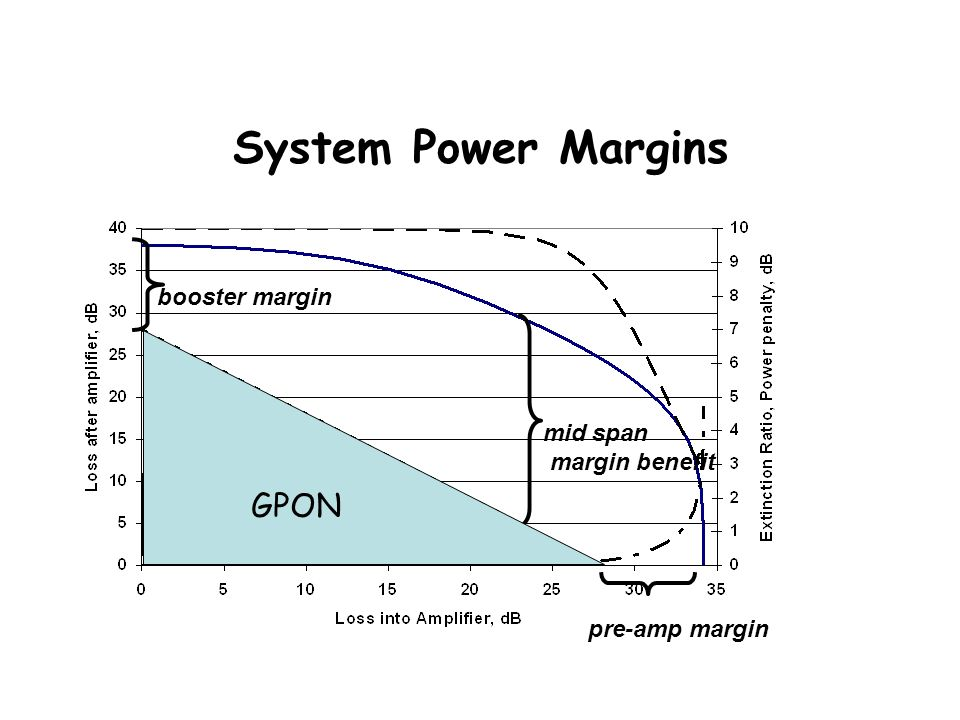 System Power Margins pre-amp marginbooster margin mid span margin benefit GPON
