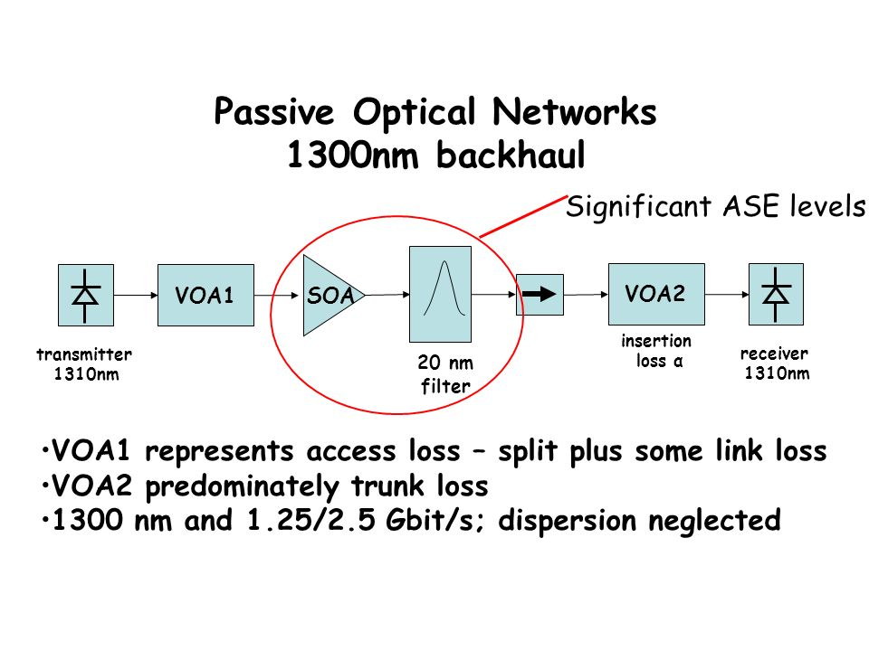 Passive Optical Networks 1300nm backhaul transmitter 1310nm VOA1 SOA VOA2 20 nm filter receiver 1310nm VOA1 represents access loss – split plus some link loss VOA2 predominately trunk loss 1300 nm and 1.25/2.5 Gbit/s; dispersion neglected insertion loss α Significant ASE levels