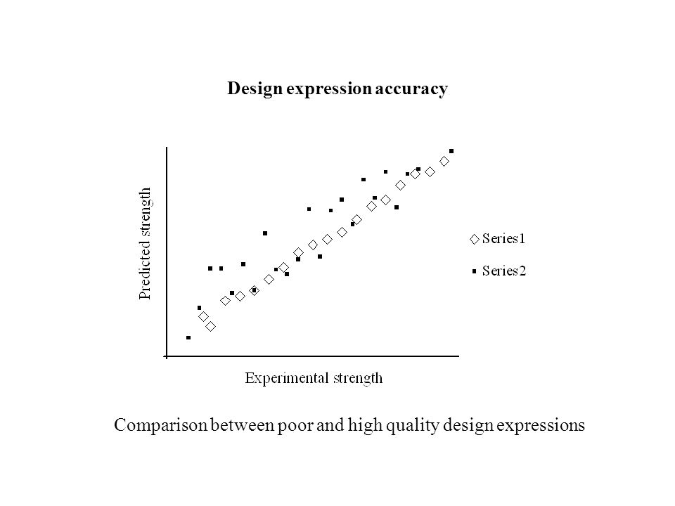 Comparison between poor and high quality design expressions Design expression accuracy