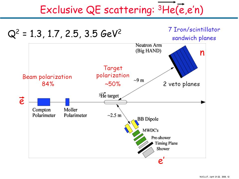 NUCLAT, April 21-22, 2008, 12 Exclusive QE scattering: 3 He(e,en) e n 2 veto planes 7 Iron/scintillator sandwich planes e Beam polarization 84% Target polarization ~50% Q 2 = 1.3, 1.7, 2.5, 3.5 GeV 2