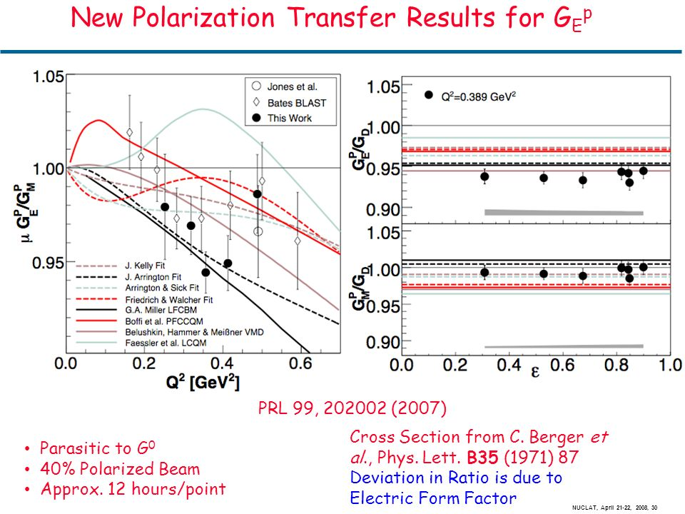 NUCLAT, April 21-22, 2008, 30 New Polarization Transfer Results for G E p Parasitic to G 0 40% Polarized Beam Approx.
