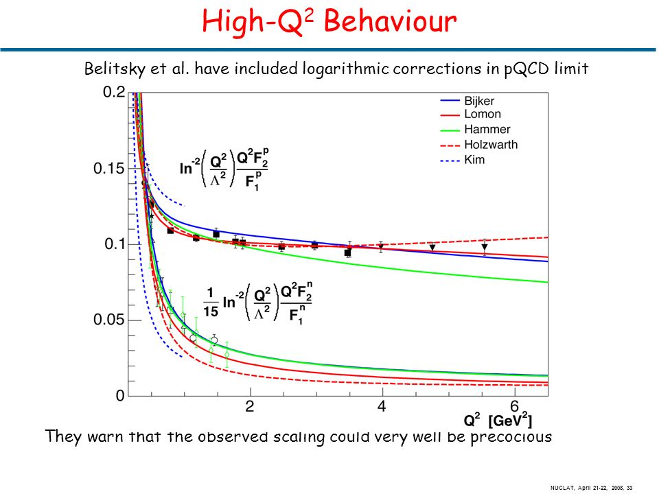 NUCLAT, April 21-22, 2008, 33 High-Q 2 Behaviour Belitsky et al.