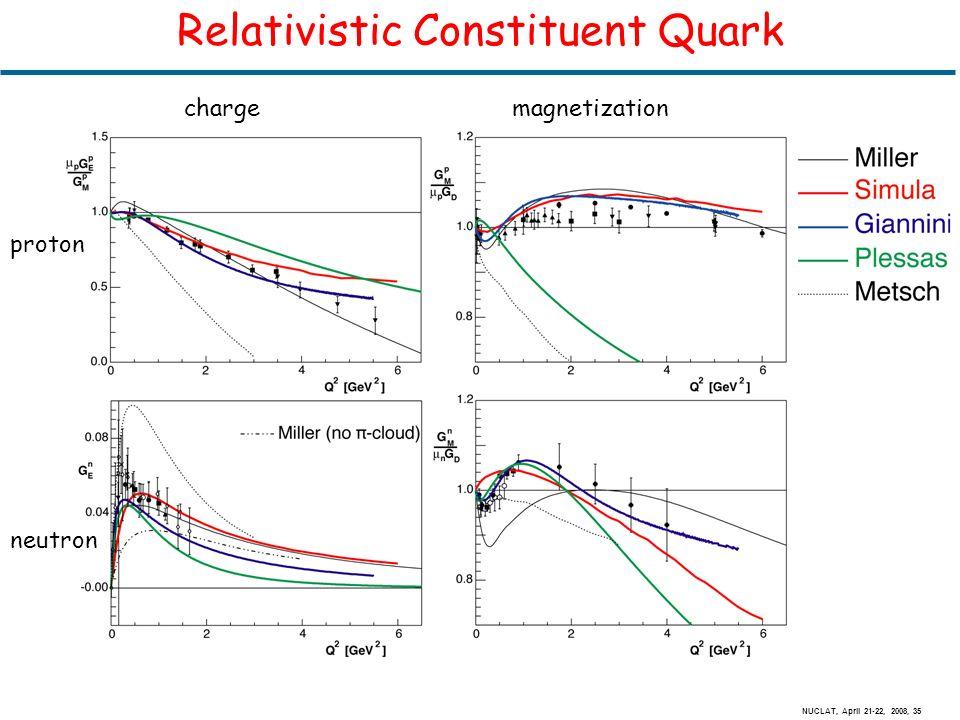 NUCLAT, April 21-22, 2008, 35 Relativistic Constituent Quark chargemagnetization proton neutron