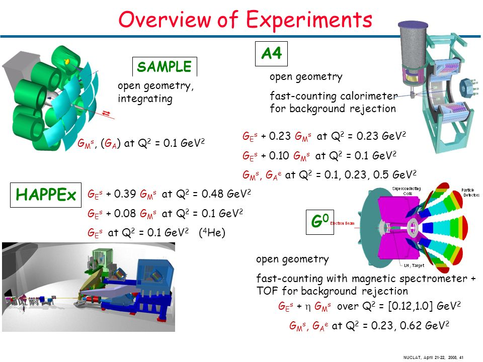 NUCLAT, April 21-22, 2008, 41 Overview of Experiments G M s, (G A ) at Q 2 = 0.1 GeV 2 SAMPLE HAPPEx G E s + 0.39 G M s at Q 2 = 0.48 GeV 2 G E s + 0.08 G M s at Q 2 = 0.1 GeV 2 G E s at Q 2 = 0.1 GeV 2 ( 4 He) open geometry, integrating A4 G E s + 0.23 G M s at Q 2 = 0.23 GeV 2 G E s + 0.10 G M s at Q 2 = 0.1 GeV 2 G M s, G A e at Q 2 = 0.1, 0.23, 0.5 GeV 2 open geometry fast-counting calorimeter for background rejection G0G0 G E s + G M s over Q 2 = [0.12,1.0] GeV 2 G M s, G A e at Q 2 = 0.23, 0.62 GeV 2 open geometry fast-counting with magnetic spectrometer + TOF for background rejection