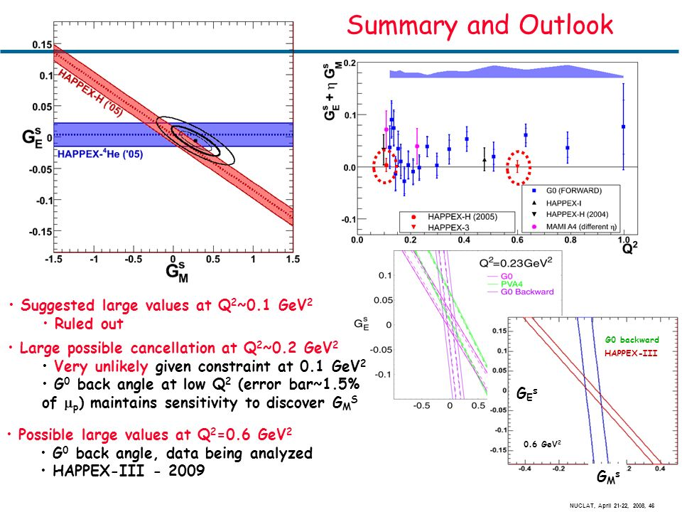 NUCLAT, April 21-22, 2008, 46 Summary and Outlook Suggested large values at Q 2 ~0.1 GeV 2 Ruled out Possible large values at Q 2 =0.6 GeV 2 G 0 back angle, data being analyzed HAPPEX-III - 2009 Large possible cancellation at Q 2 ~0.2 GeV 2 Very unlikely given constraint at 0.1 GeV 2 G 0 back angle at low Q 2 (error bar~1.5% of p ) maintains sensitivity to discover G M S 0.6 GeV 2 G0 backward HAPPEX-III GMsGMs GEsGEs