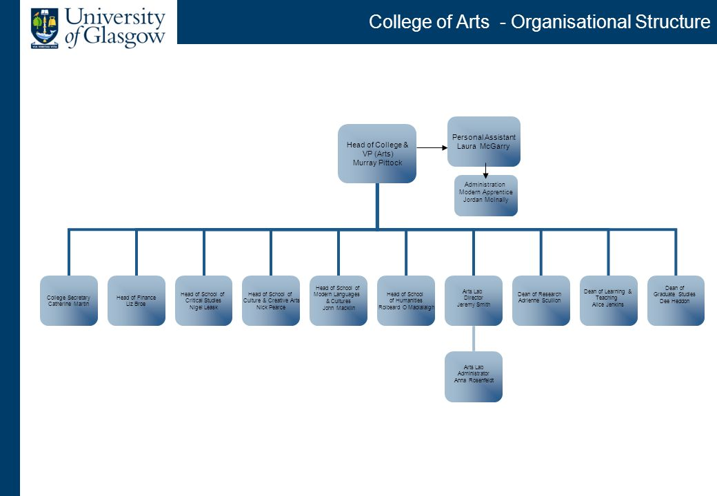College of Arts - Organisational Structure Head of College & VP (Arts) Murray Pittock College Secretary Catherine Martin Head of Finance Liz Broe Head of School of Critical Studies Nigel Leask Head of School of Modern Languages & Cultures John Macklin Head of School of Culture & Creative Arts Nick Pearce Head of School of Humanities Roibeard O Maolalaigh Arts Lab Director Jeremy Smith Dean of Research Adrienne Scullion Dean of Learning & Teaching Alice Jenkins Dean of Graduate Studies Dee Heddon Arts Lab Administrator Anna Rosenfeldt Personal Assistant Laura McGarry Administration Modern Apprentice Jordan McInally