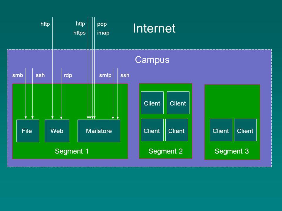 Client Campus Internet Segment 2 Segment 3 sshsmbssh http rdp http https imap pop smtp FileWebMailstore Segment 1 Client