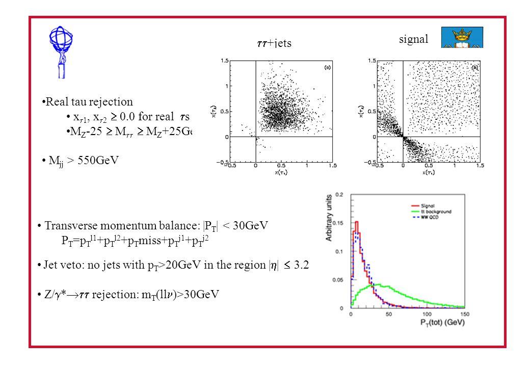 Real tau rejection x 1, x 2 0.0 for real s M Z -25 M M Z +25GeV M jj > 550GeV +jets signal Transverse momentum balance: |P T | < 30GeV P T =p T l1 +p T l2 +p T miss+p T j1 +p T j2 Jet veto: no jets with p T >20GeV in the region | | 3.2 Z/ * rejection: m T (ll )>30GeV