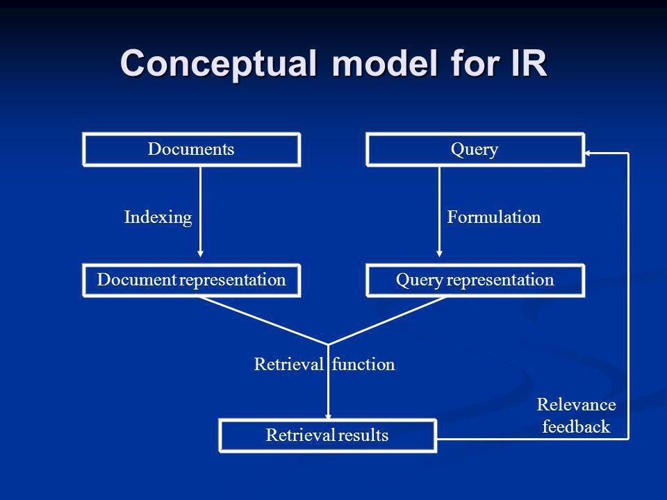 DocumentsQuery Document representation Retrieval results Query representation IndexingFormulation Retrieval function Relevance feedback Conceptual model for IR