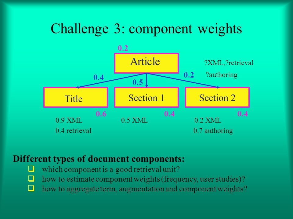 Article XML, retrieval authoring 0.9 XML 0.5 XML 0.2 XML 0.4 retrieval 0.7 authoring Challenge 3: component weights Title Section 1Section 2 Different types of document components: which component is a good retrieval unit.