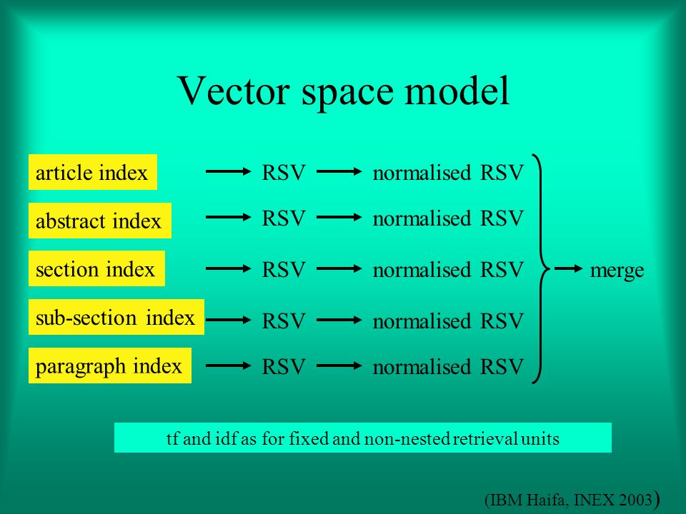 Vector space model article index abstract index section index sub-section index paragraph index RSVnormalised RSV RSVnormalised RSV RSVnormalised RSV RSVnormalised RSV RSVnormalised RSV merge tf and idf as for fixed and non-nested retrieval units (IBM Haifa, INEX 2003 )