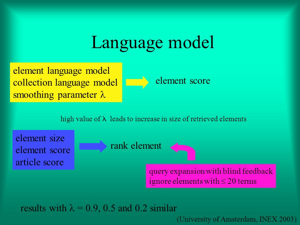 Language model element language model collection language model smoothing parameter element score element size element score article score query expansion with blind feedback ignore elements with 20 terms high value of leads to increase in size of retrieved elements results with = 0.9, 0.5 and 0.2 similar rank element (University of Amsterdam, INEX 2003)