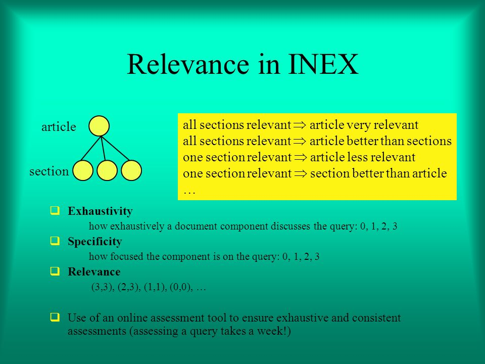 Relevance in INEX Exhaustivity how exhaustively a document component discusses the query: 0, 1, 2, 3 Specificity how focused the component is on the query: 0, 1, 2, 3 Relevance (3,3), (2,3), (1,1), (0,0), … Use of an online assessment tool to ensure exhaustive and consistent assessments (assessing a query takes a week!) section article all sections relevant article very relevant all sections relevant article better than sections one section relevant article less relevant one section relevant section better than article …