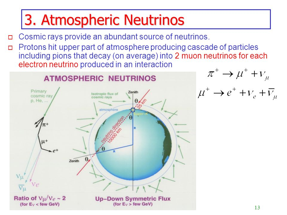 13 Discovery of the Neutrino Mass 3. Atmospheric Neutrinos o Cosmic rays provide an abundant source of neutrinos. o Protons hit upper part of atmosphe
