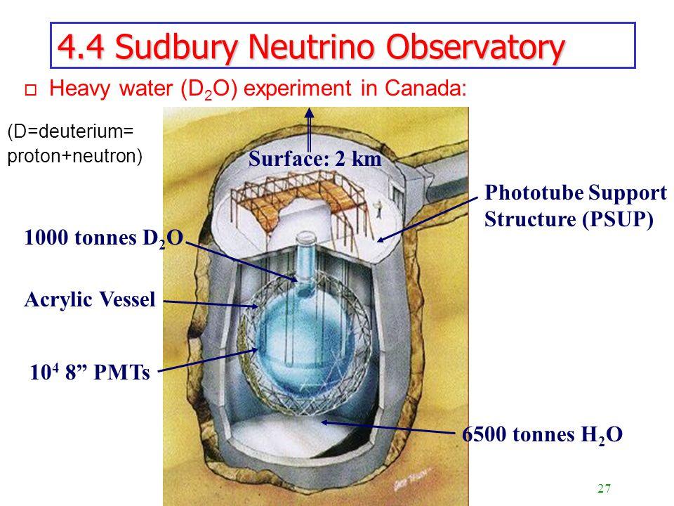 27 Discovery of the Neutrino Mass 4.4 Sudbury Neutrino Observatory o Heavy water (D 2 O) experiment in Canada: 1000 tonnes D 2 O Acrylic Vessel 10 4 8