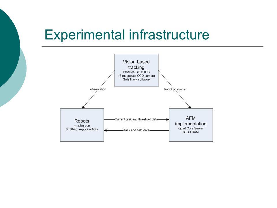 Experimental infrastructure