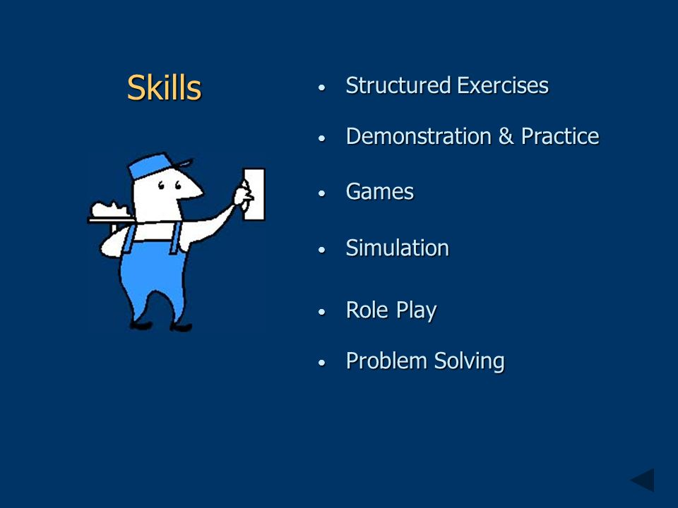 Demonstration & Practice Demonstration & Practice Role Play Role Play Problem Solving Problem Solving Structured Exercises Structured Exercises Games Games Simulation Simulation Skills