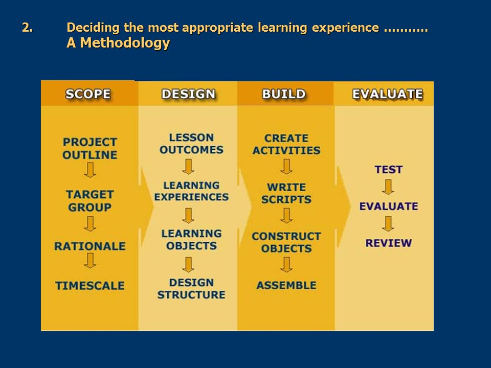 2.Deciding the most appropriate learning experience ……….. A Methodology