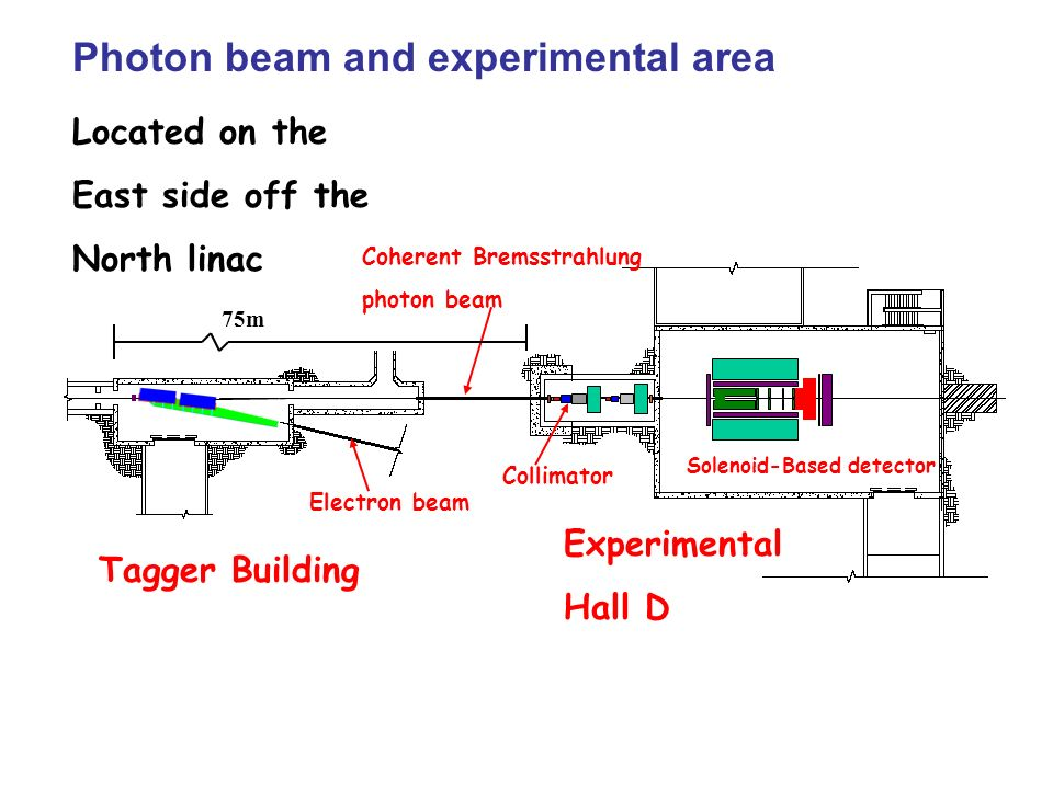 Photon beam and experimental area Located on the East side off the North linac Tagger Building Experimental Hall D Solenoid-Based detector Collimator Coherent Bremsstrahlung photon beam Electron beam 75m