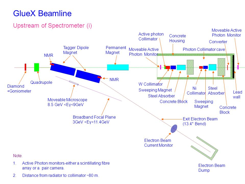 GlueX Beamline Upstream of Spectrometer (i) Diamond +Goniometer Quadrupole Moveable Microscope 8.5 GeV <Eγ<9GeV Broadband Focal Plane 3GeV <Eγ<11.4GeV