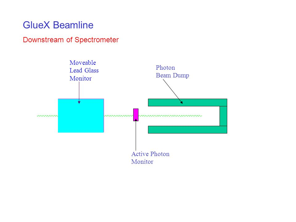 GlueX Beamline Downstream of Spectrometer Moveable Lead Glass Monitor Photon Beam Dump Active Photon Monitor