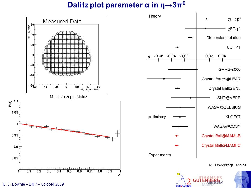Dalitz plot parameter α in η3π 0 M. Unverzagt, Mainz Measured Data E. J. Downie – DNP – October 2009