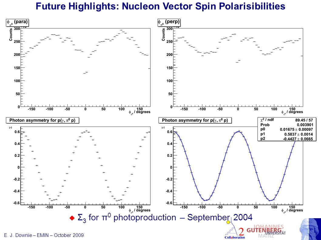 E. J. Downie – EMIN – October 2009 Future Highlights: Nucleon Vector Spin Polarisibilities Σ 2x 300 hours measurement Curves from:- B. Pasquini, D. Dr