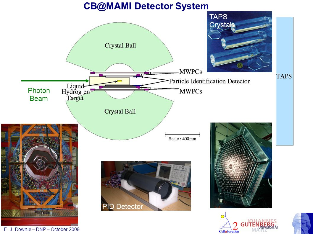 CB@MAMI Detector System Photon Beam Large solid angle detection: CB & TAPS ~97% 4π Angular discrimination: 672 NaI, 386 / 512 BaF 2 Particle discrimin