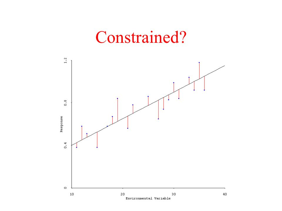 Constrained?
