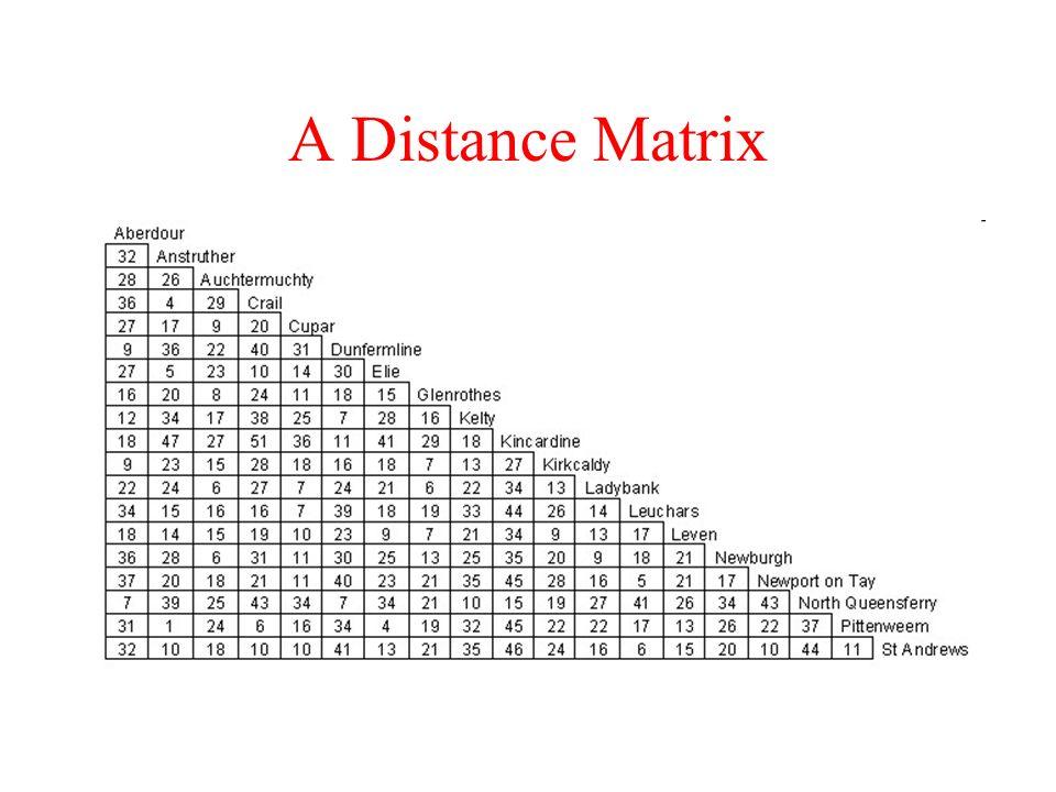 A Distance Matrix