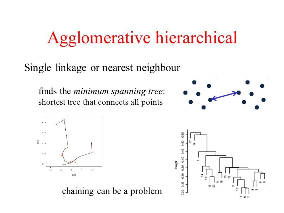 Agglomerative hierarchical Single linkage or nearest neighbour finds the minimum spanning tree: shortest tree that connects all points chaining can be