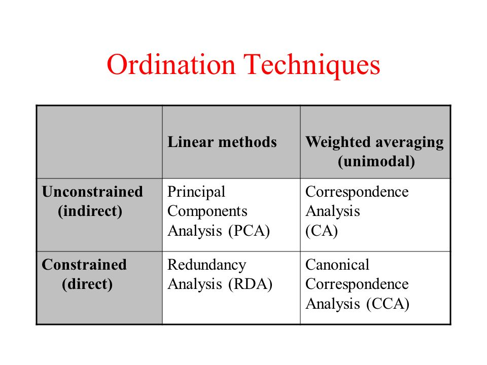 Ordination Techniques Linear methodsWeighted averaging (unimodal) Unconstrained (indirect) Principal Components Analysis (PCA) Correspondence Analysis