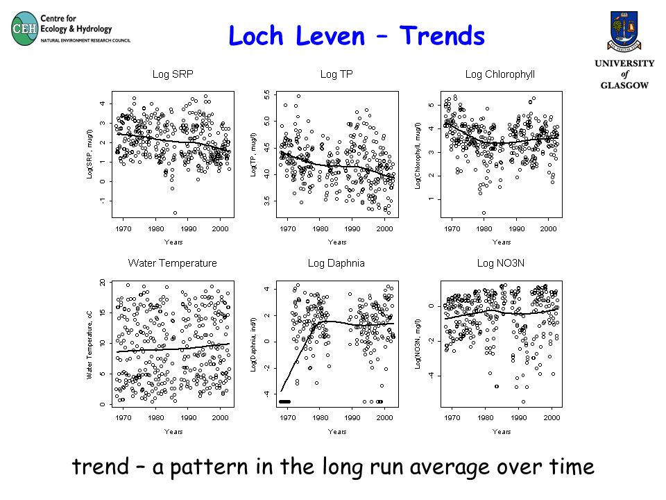 Loch Leven – Trends trend – a pattern in the long run average over time