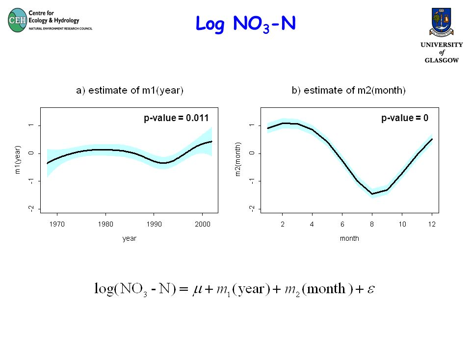 Log NO 3 -N p-value = 0.011p-value = 0