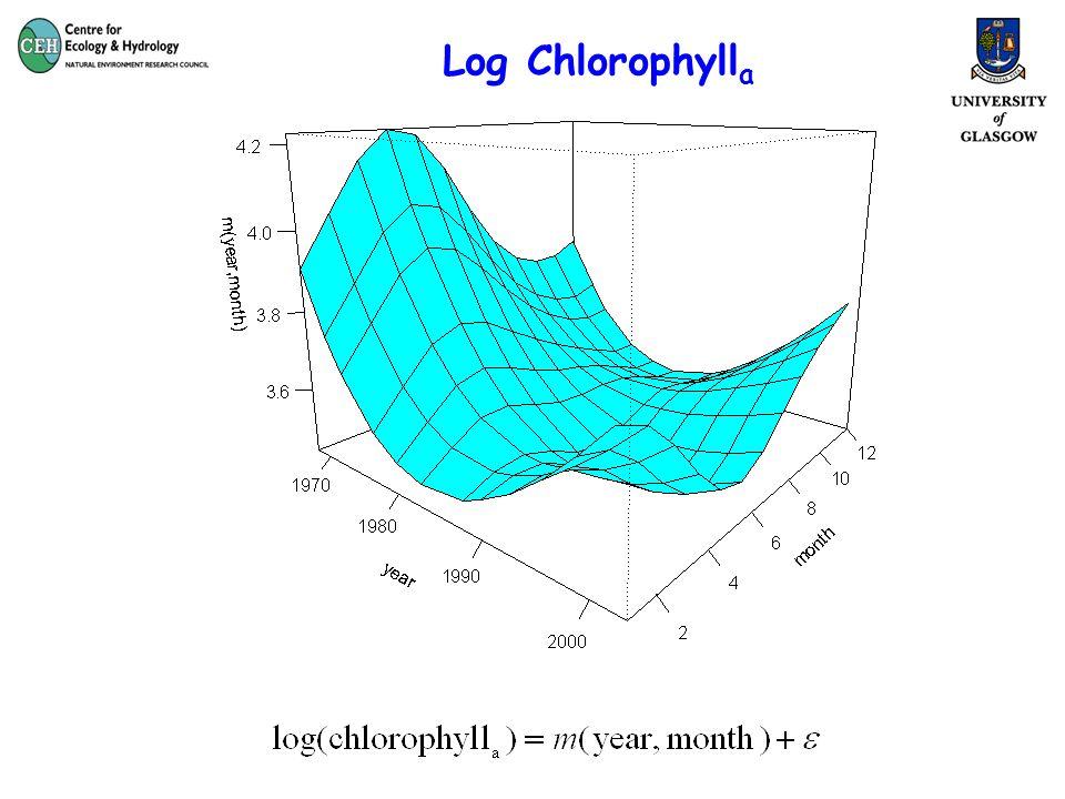 Log Chlorophyll a
