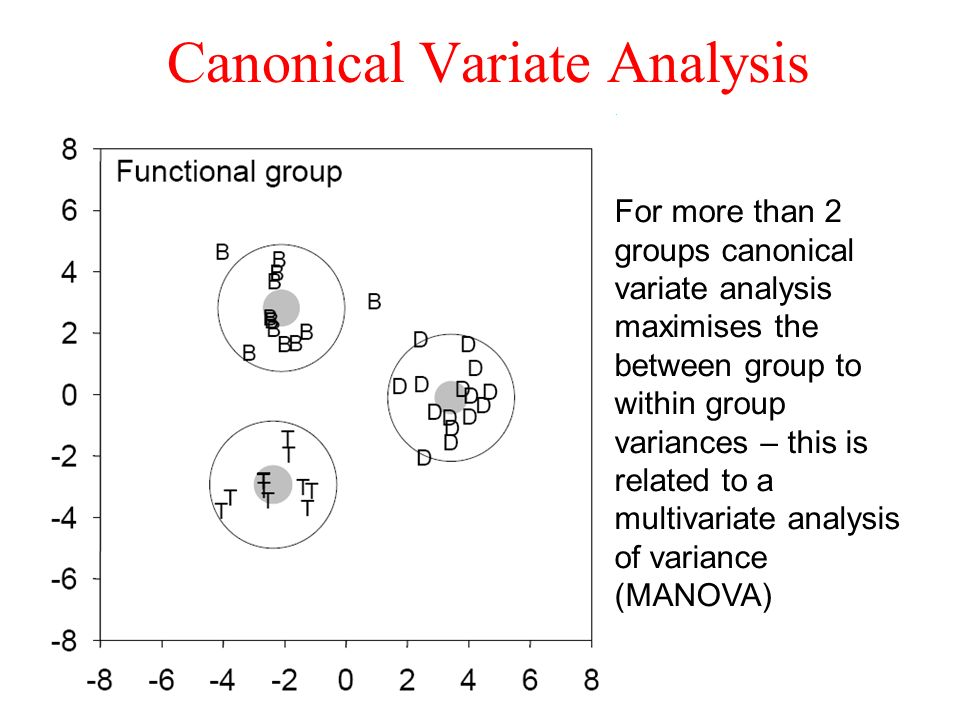 Canonical Variate Analysis For more than 2 groups canonical variate analysis maximises the between group to within group variances – this is related to a multivariate analysis of variance (MANOVA)