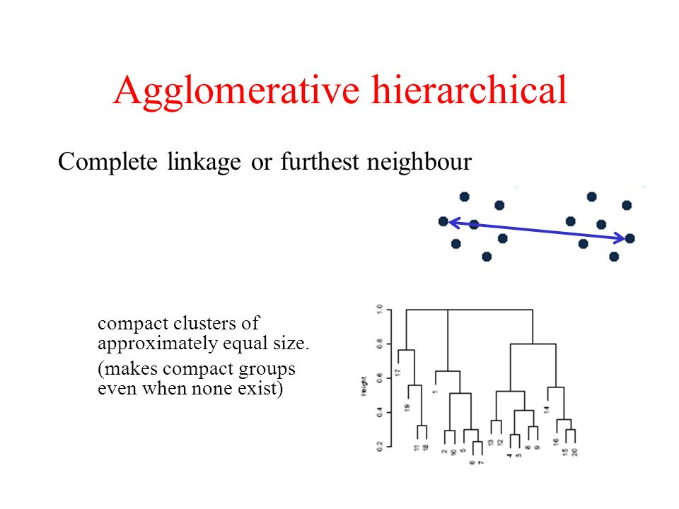 Agglomerative hierarchical Complete linkage or furthest neighbour compact clusters of approximately equal size.