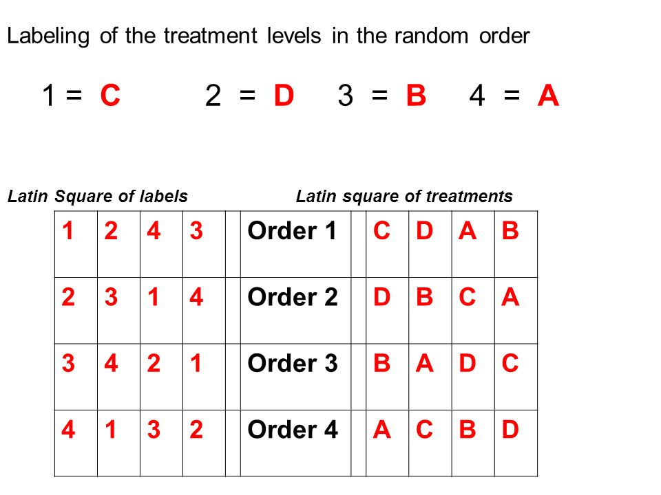 Labeling of the treatment levels in the random order 1 = C 2 = D 3 = B4 = A Latin Square of labels Latin square of treatments 1243Order 1CDAB 2314Order 2DBCA 3421Order 3BADC 4132Order 4ACBD