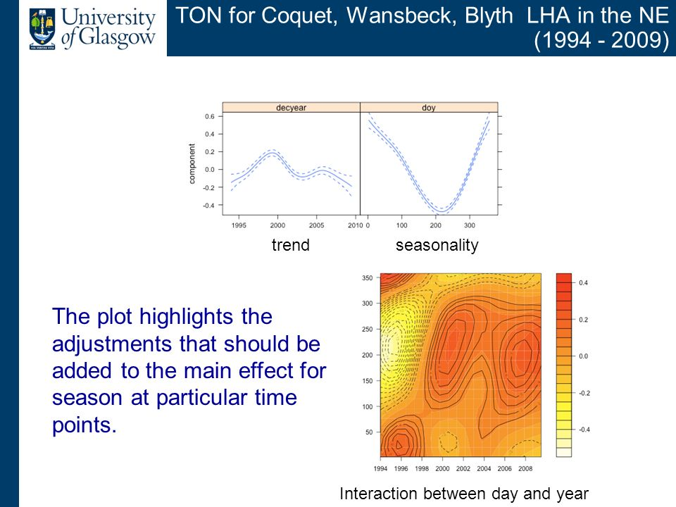 TON for Coquet, Wansbeck, Blyth LHA in the NE ( ) The plot highlights the adjustments that should be added to the main effect for season at particular time points.